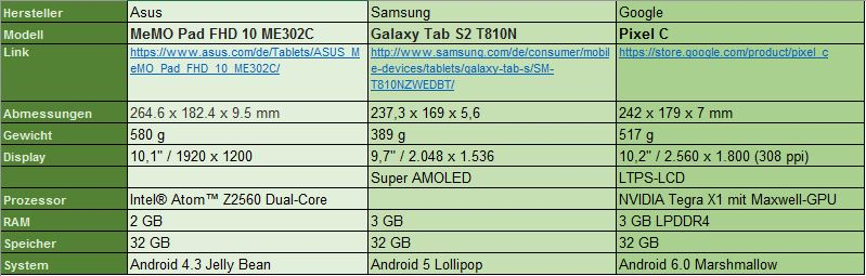 Tabelle Tablet Mania
